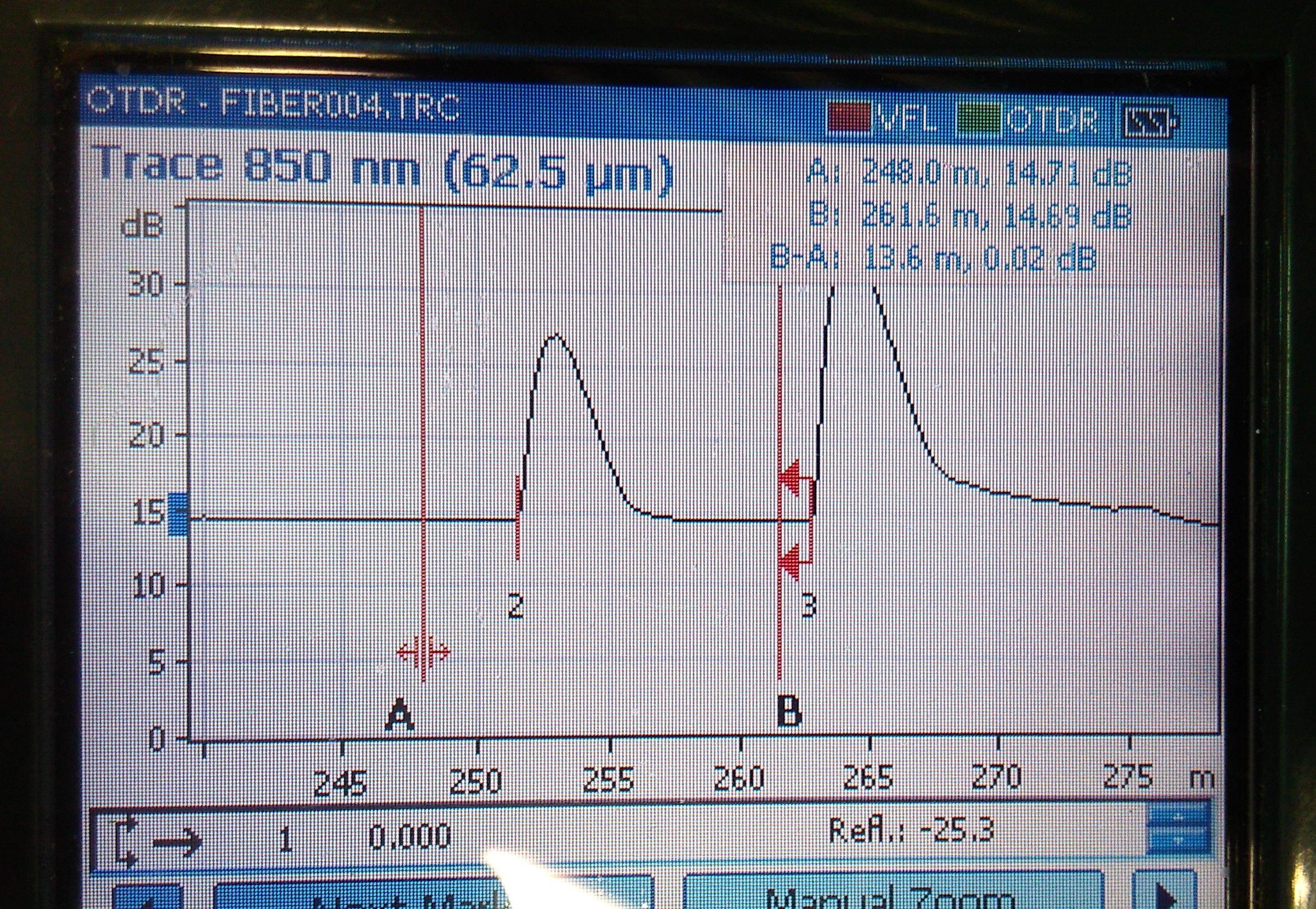 Abnahmemessungen Steckerkonfektion im Feld