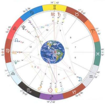 Birth Chart Layout, explains what houses are and how they are - birth chart template