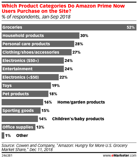 Will One Day Shipping Attract New Amazon Prime Users Emarketer Trends Forecasts Statistics Amazon Prime Now Infographic Marketing Amazon Prime