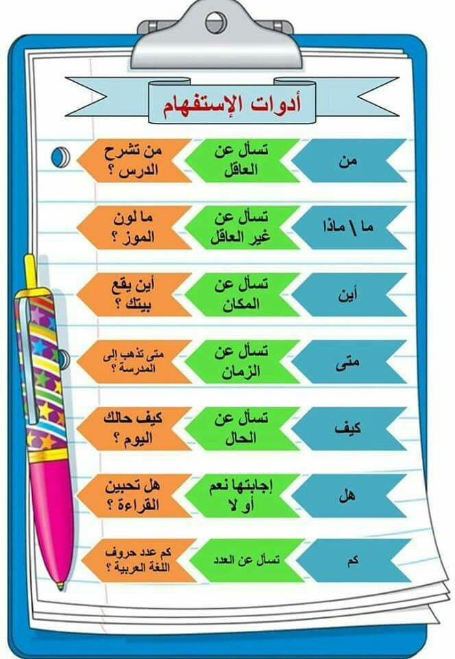 Pin By Nouar Alobaissi On Arapca Learning Arabic Learn Arabic Alphabet Learn Arabic Online