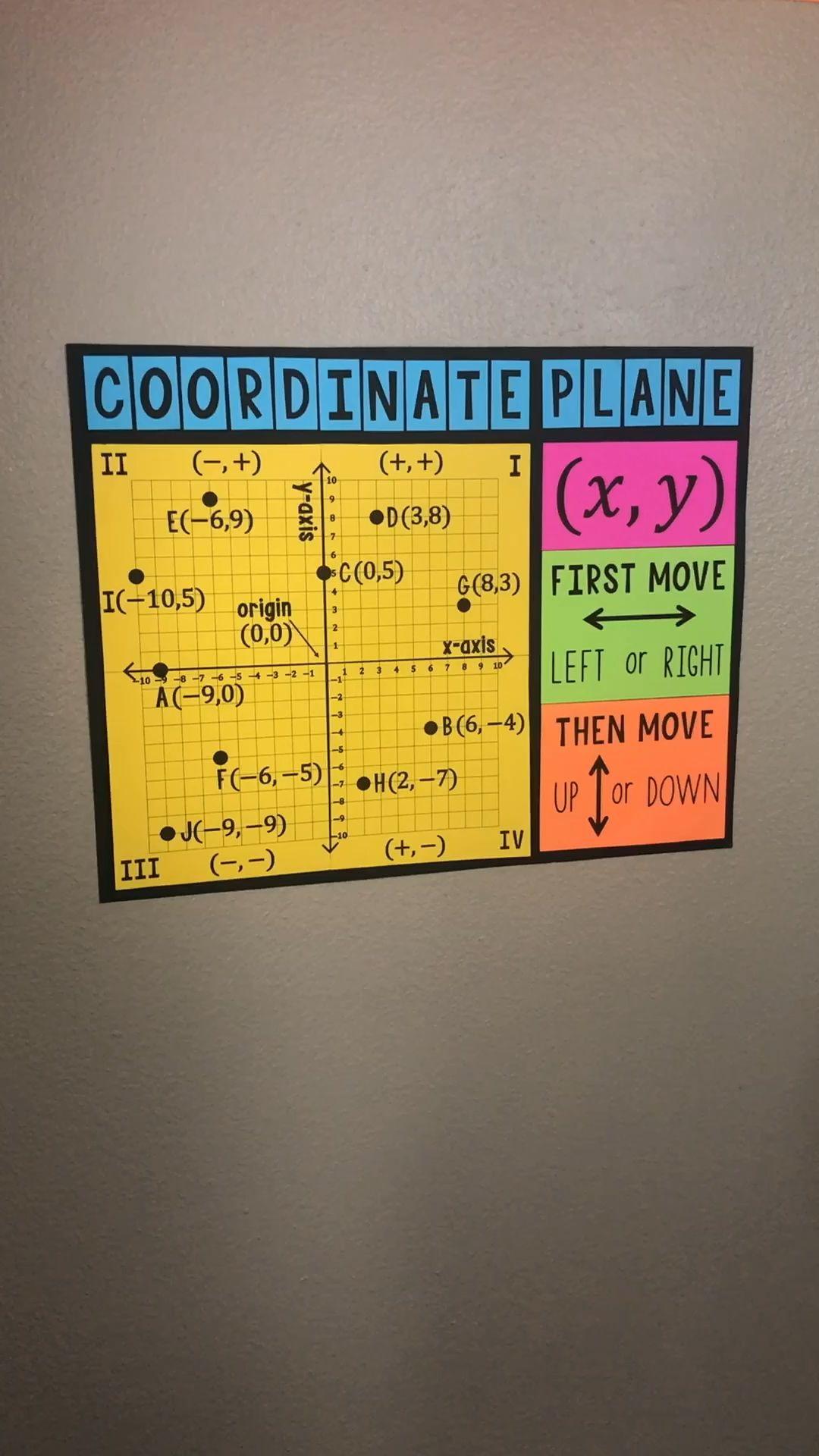 4 Quadrant Coordinate Plane Bulletin Board Poster