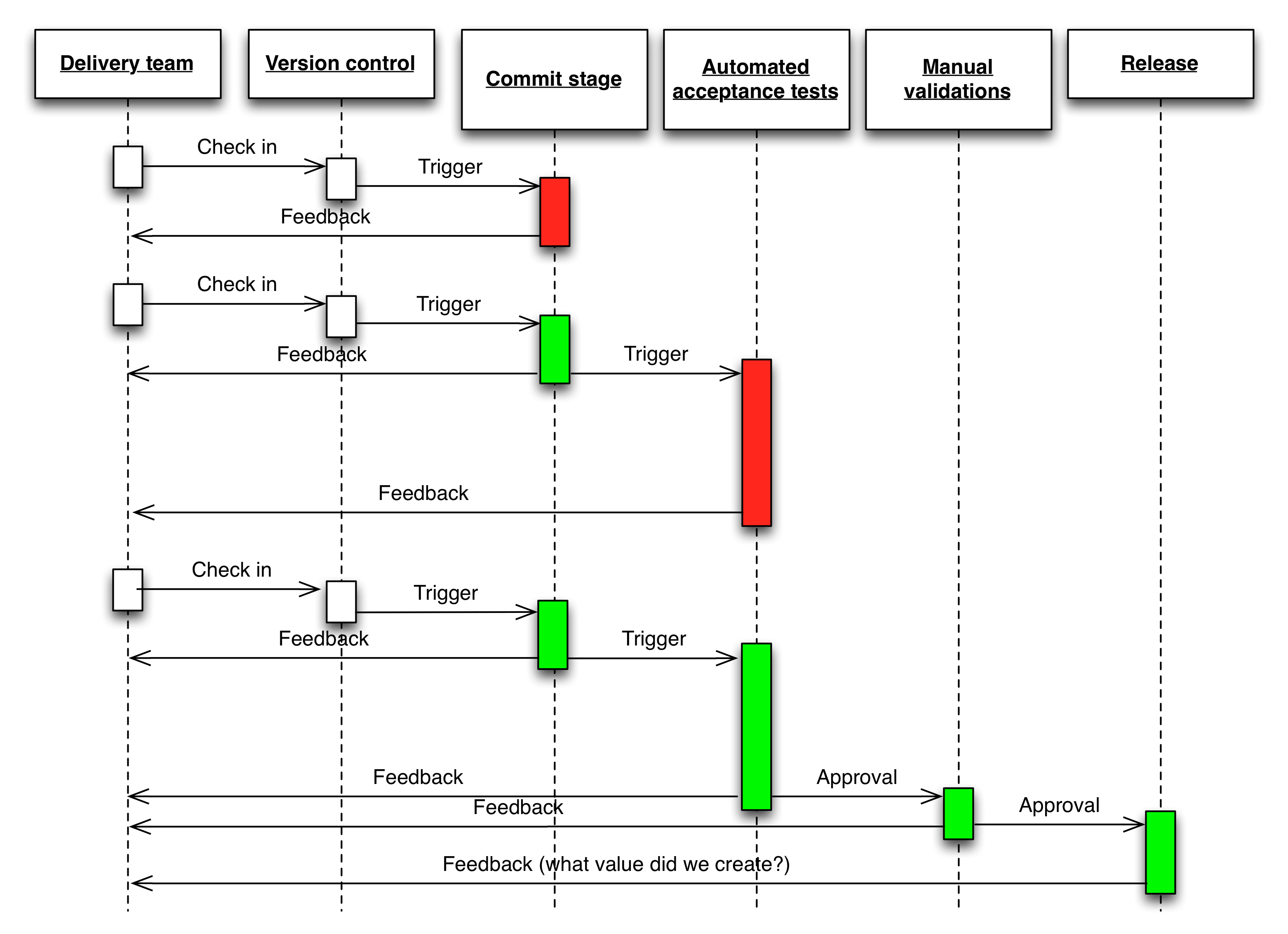 Continuous Testing - Continuous Delivery | Sequence ...