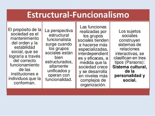 Escuelas Sociológicas Corrientes Y Enfoques Del
