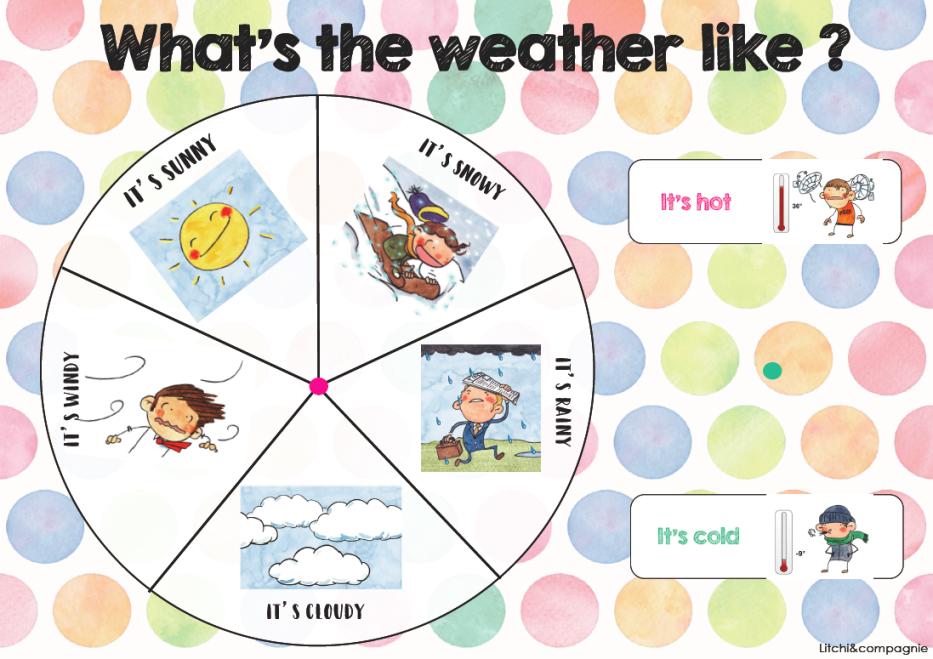 Populaire Affichages : météo et date en anglais | Anglais, En anglais et  CX43