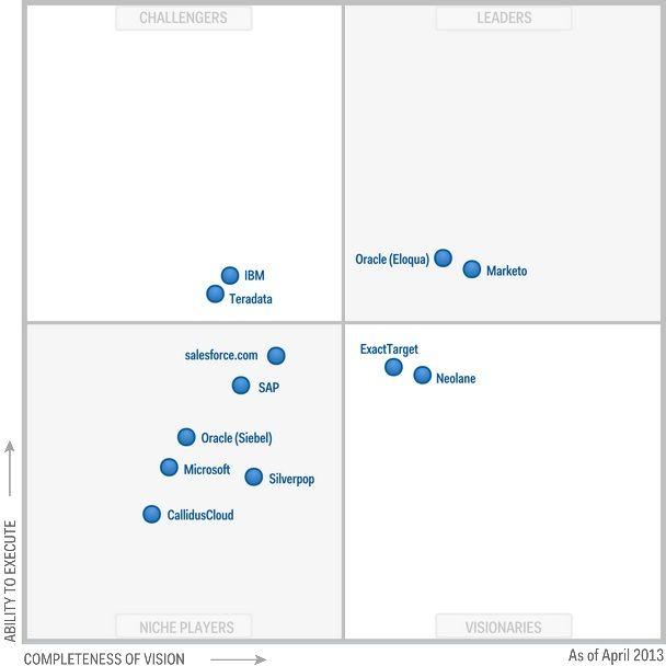 Gartner Magic Quadrant Marketing Automation Tools 2016 Google Search Marketing Automation Lead Management Crm