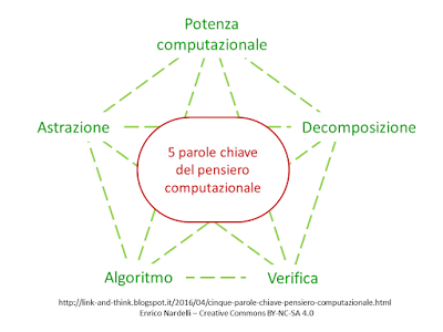 Link&Think: 5 parole chiave del pensiero computazionale