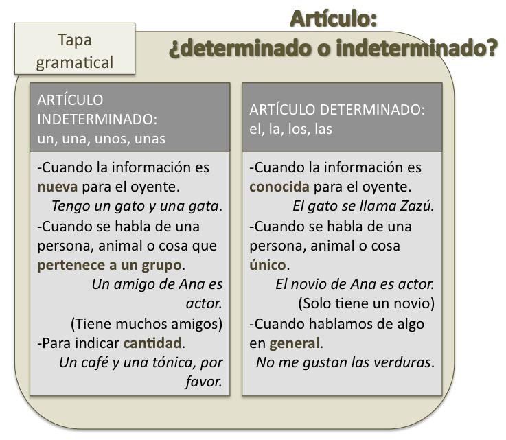 Artículo Indeterminado O Determinado Aprender Español Gramática Del Español Articulos Español