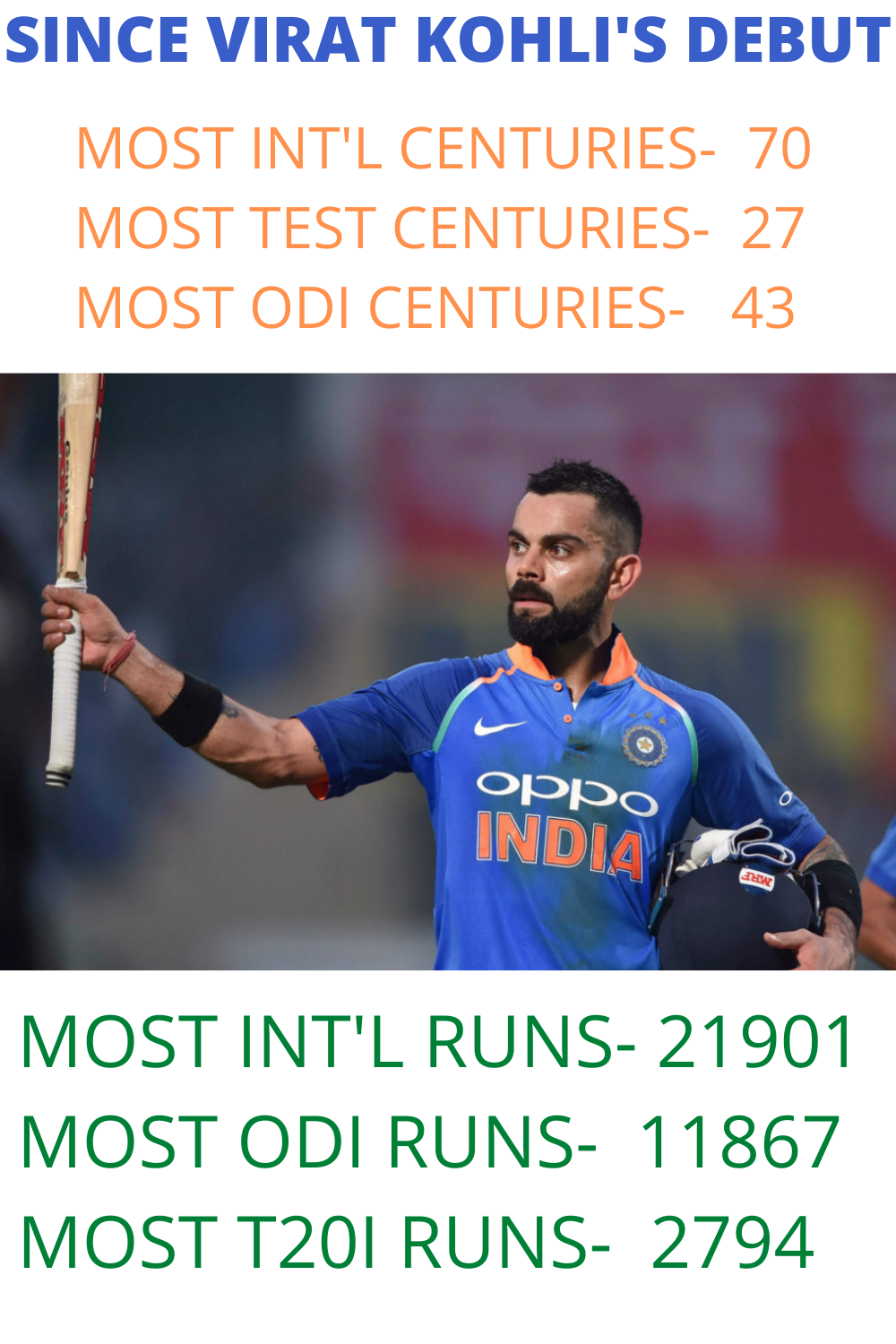 KING KOHLI RULING SINCE THE DAY FIRST in 2020 Cricket t
