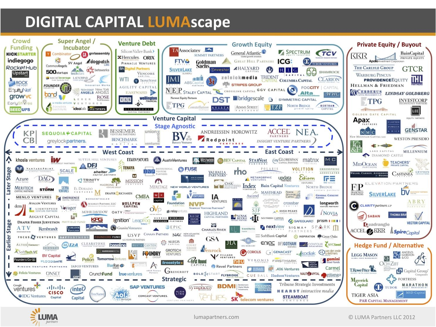 Digital Capital Lumascape By Terence Kawaja Luma Partners Via Slideshare A Map Of Suppliers Of Capital To Us Digital Media Companies