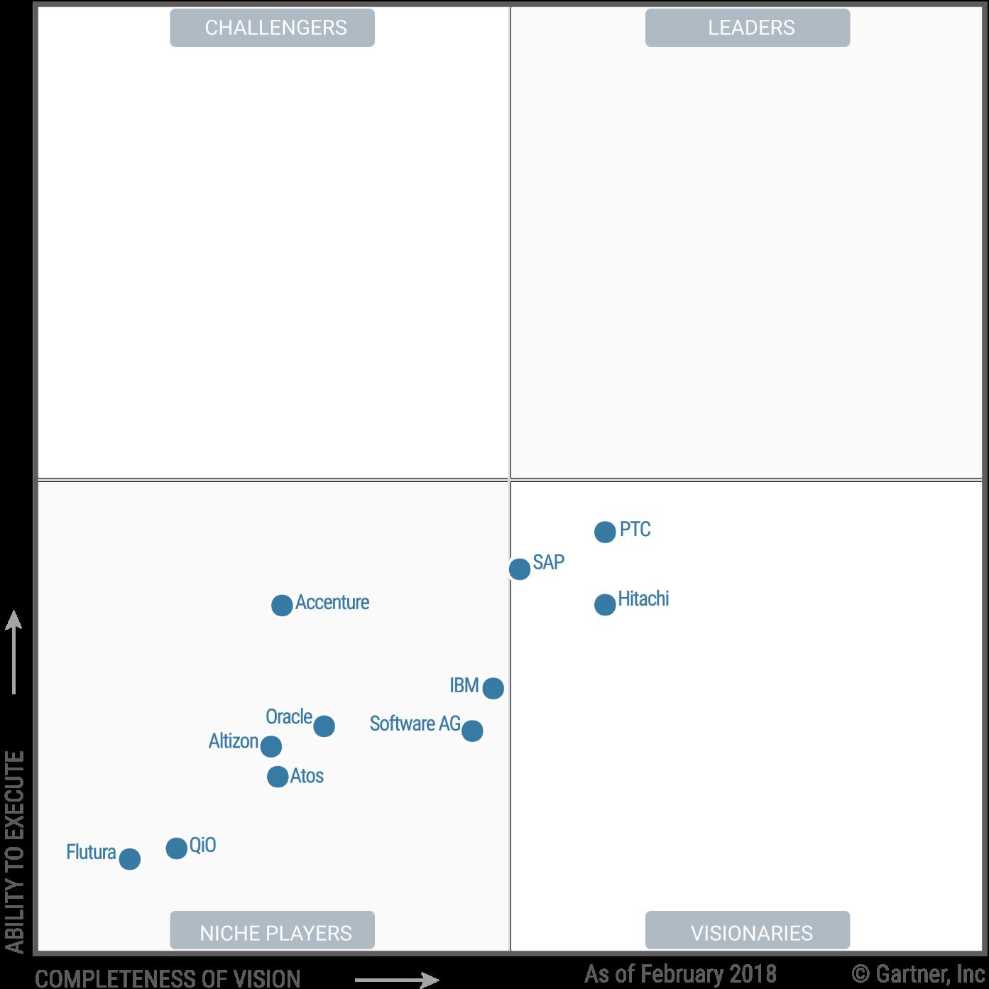 Magic Quadrant For Industrial Iot Platforms Tecnologia Idee