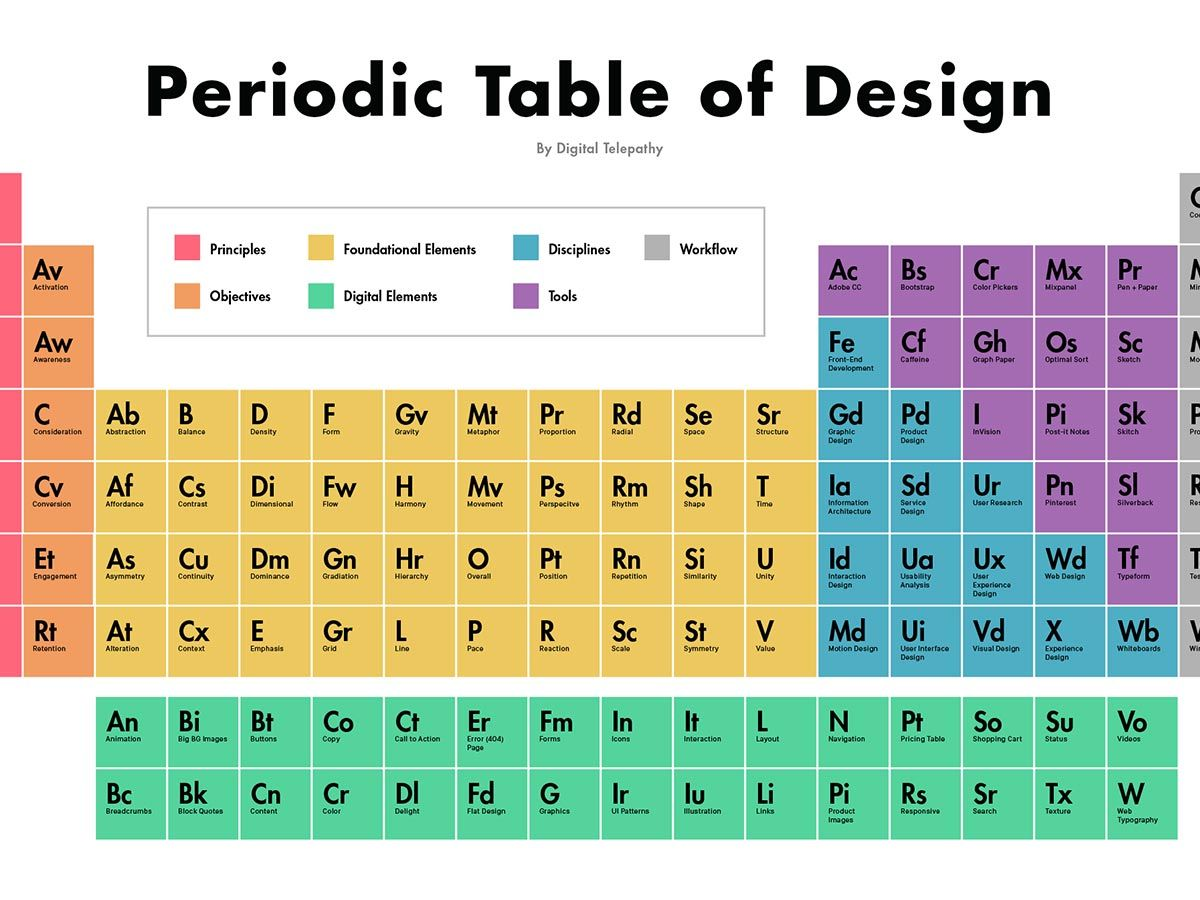 Periodic table design choice image periodic table images periodic table design gallery periodic table images periodic table design image collections periodic table images periodic gamestrikefo Gallery