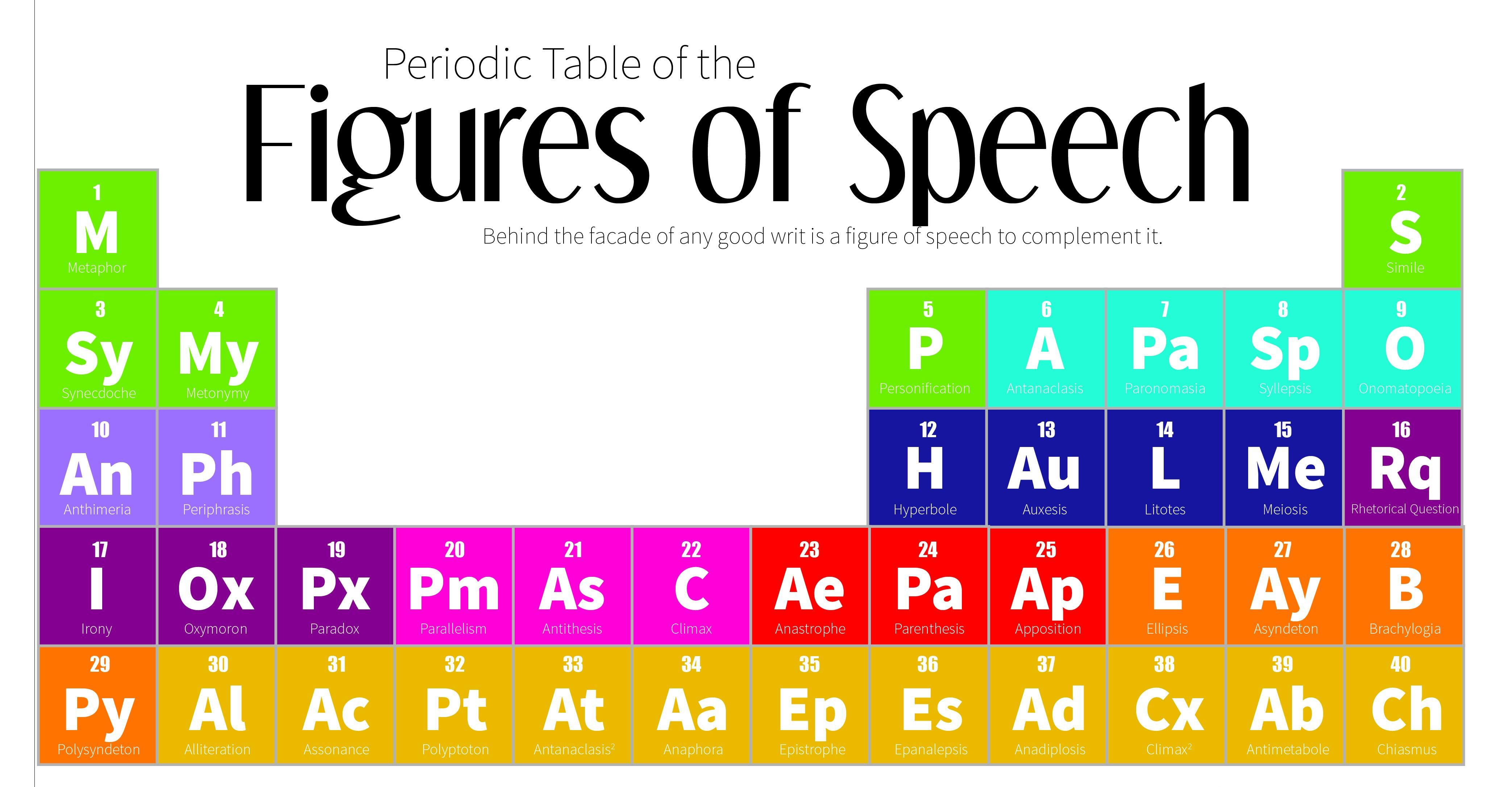 Periodic Table Of Figures Of Speech