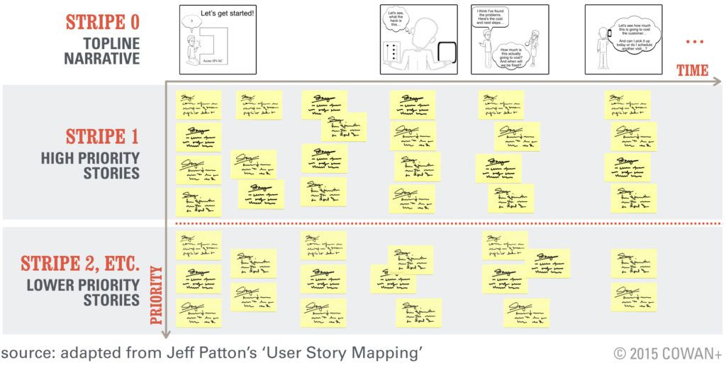 UserStoryMapIi  Venture Design    User Story User
