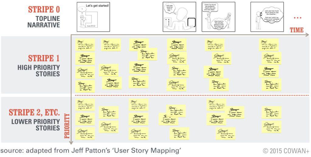 UserStoryMapIi  Venture Design    User Story User