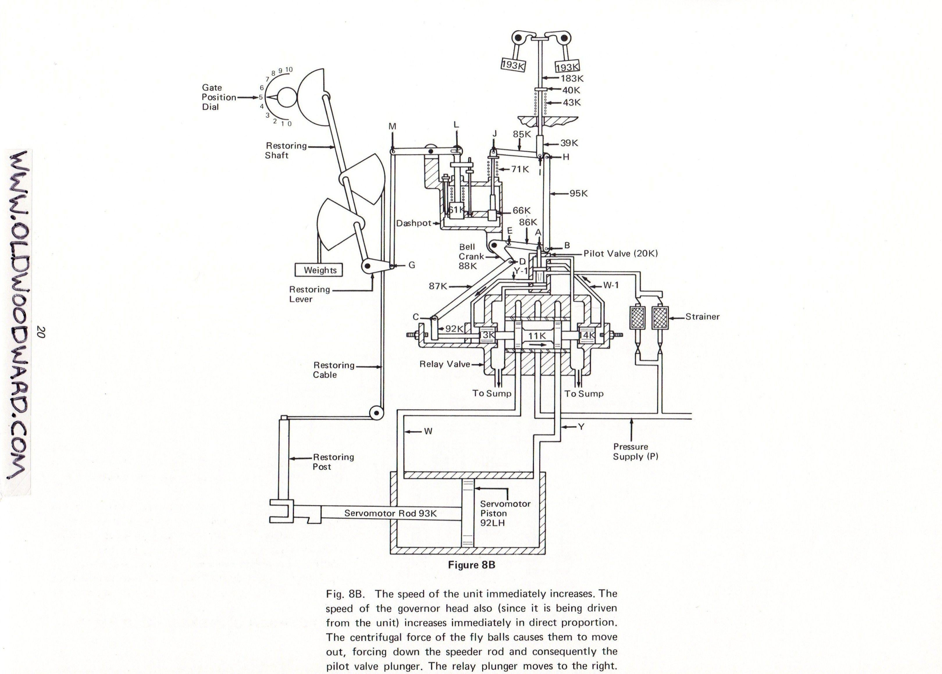 woodward governor company u0026 39 s turbine water wheel gate shaft