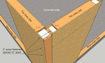 Sip panel basics google search building pinterest for Diy structural insulated panels