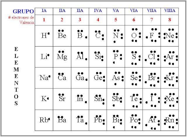 Representación De Los Elementos Mediante El Modelo De Lewis
