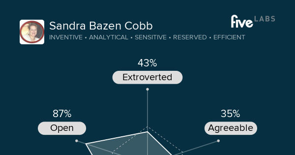 Sandra Bazen Cobb is inventive, analytical, and sensitive. See your personality. http://labs.five.com