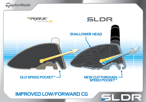 Features of the new Taylor Made SLDR fairway wood #fairwaygolfusa #taylormade #sldr