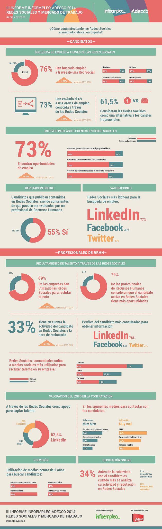 Redes Sociales Y Mercado Laboral En España 2014 Infografia Rrhh Socialmedia Empleo Tics Y Formación Redes Sociales Mercado De Trabajo Socialismo