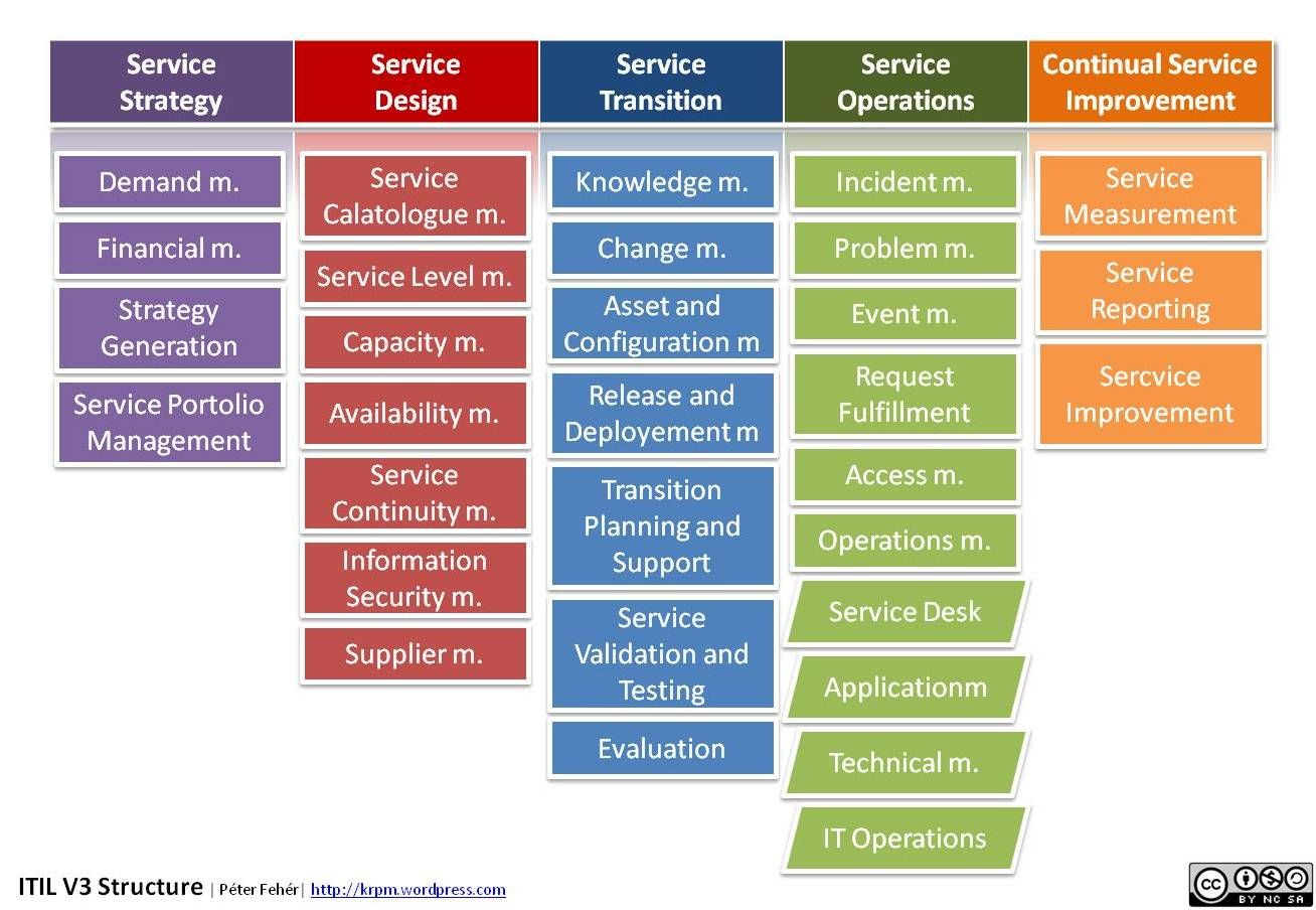 itil service design document template - peter feher itil v3 structure 1308