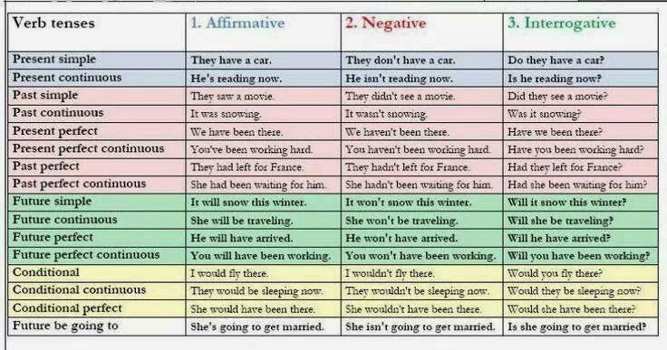Cuadro resumen de tiempos verbales english class pinterest for Tiempo aprender ingles