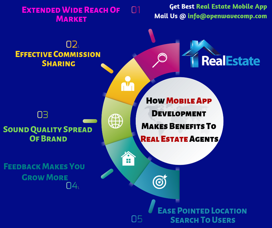 RealEstate With MobileApp Getting Better All The Time