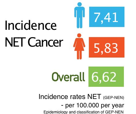 Incidence in NET Cancer. The annual overall crude incidence was 5⋅83 per 100 000 inhabitants. Standardized directly to the Norwegian population, the annual incidence rate was 6⋅62 per 100 000 inhabitants, with rates of 7⋅41 and 5⋅83 per 100 000 for men and women respectively. https://carcinor.files.wordpress.com/2016/03/epidemiology-infographic.png