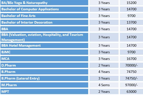 Opjs University Fee Structure 2019 Public Health Sciences Nursery Teacher Training Tourism Management