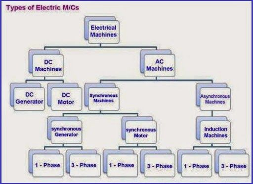 Types Of Electric Machines