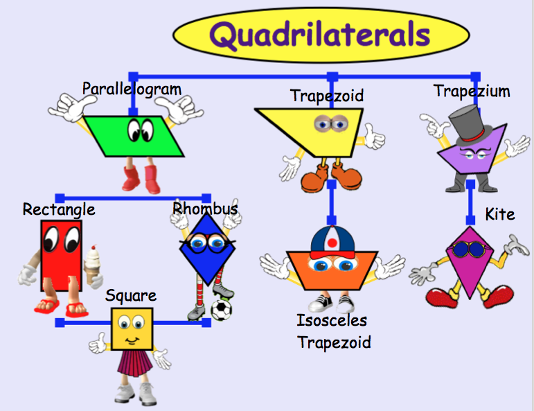 There Are Lots Of Pins About Quadrilaterals Family Tree But Most Leave Out The Name Of A Quadrilateral With No Pair Or Math Cartoons Math School Math Geometry Quadrilateral family tree * parallelogram with all equal sides kite. math geometry