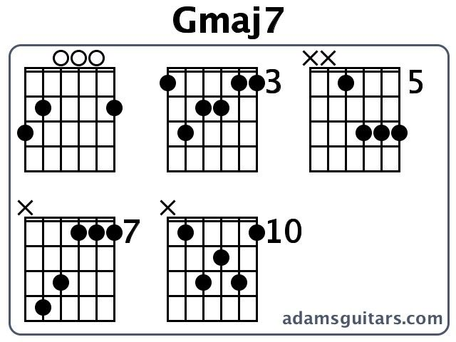 Guitar Chord Gmaj7 Gallery Guitar Chord Chart With Finger Position
