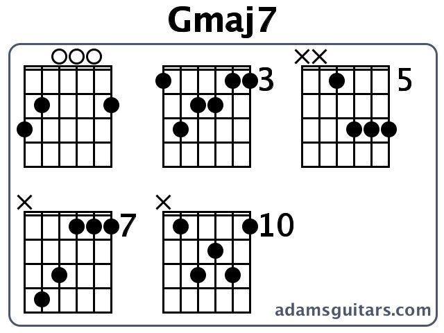Awesome Gmaj7 Chord Guitar Frieze - Beginner Guitar Piano Chords ...