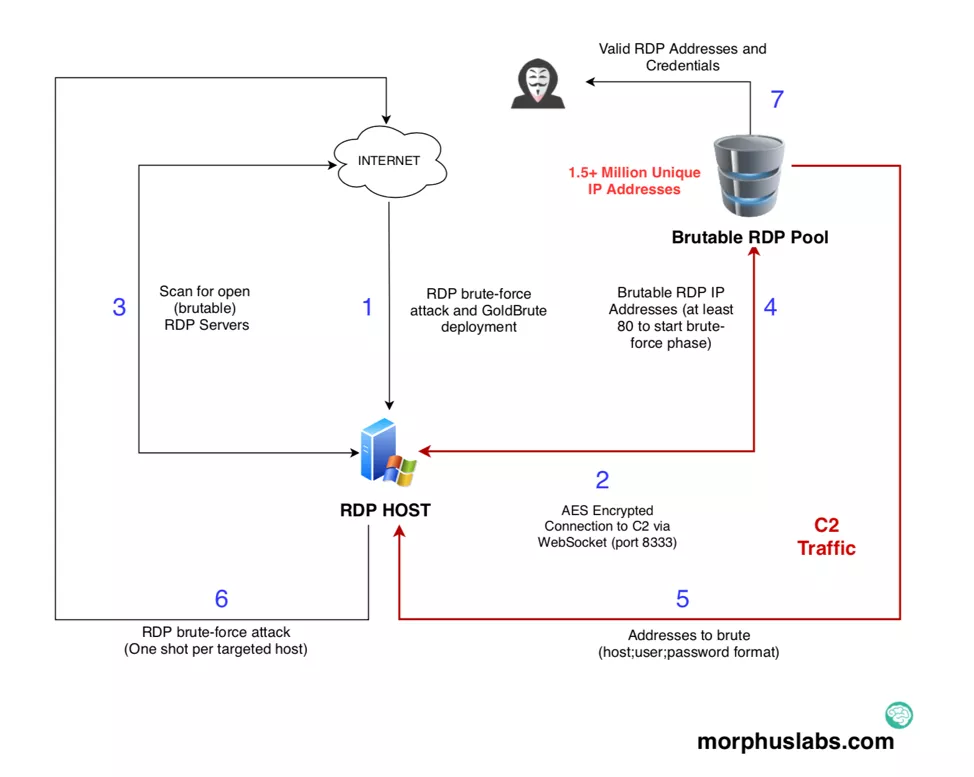 New GoldBrute Botnet is attempting to infect 1 5 Million RDP