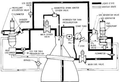 Rocket Engine Pump Se Mechanical Ideas Pinterest. Rocket Engine Pump Se. Wiring. Rocket Engine Pump Diagram At Scoala.co