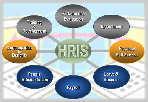 Human Resource Information Systems (HRIS) Career Development - hr resource
