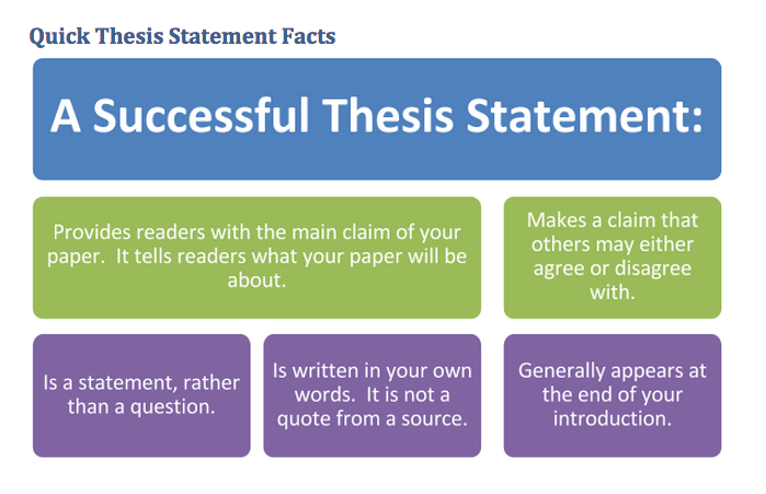 Proposal Essay Example  English Sample Essay also Thesis Statement Examples For Essays Persuasive Thesis Statement Examples  Thesis Statement  Environmental Science Essay