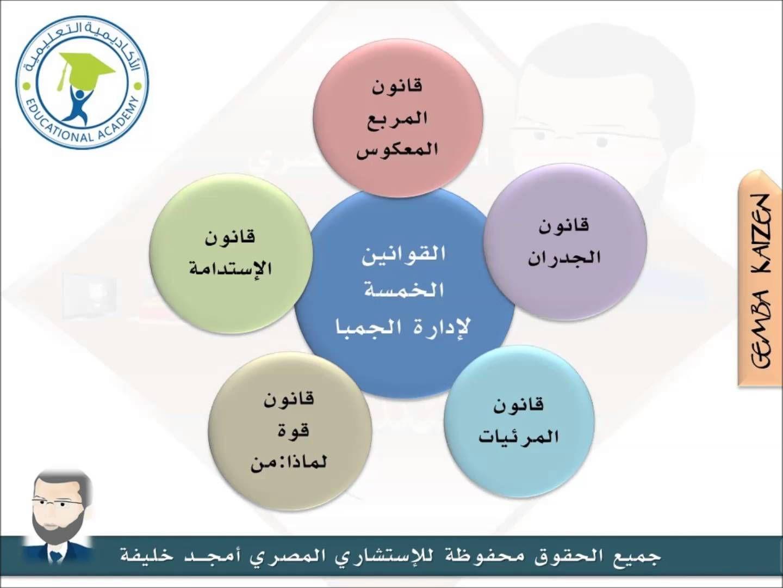 القوانين الخمسة لإدارة الجمبا Five Laws Of Gemba Management أمجد خليفة Pie Chart Chart