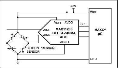 Simple Silicon Pressure Sensor To Digital Spi Bus Interface Nice Solution For Off Board Pressure Sensor Applications Sensor System Interface