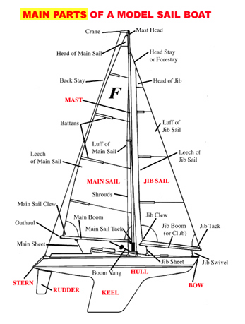 boat anatomy | seaworthy ⚓ in 2019 | Sailing ships, Boat