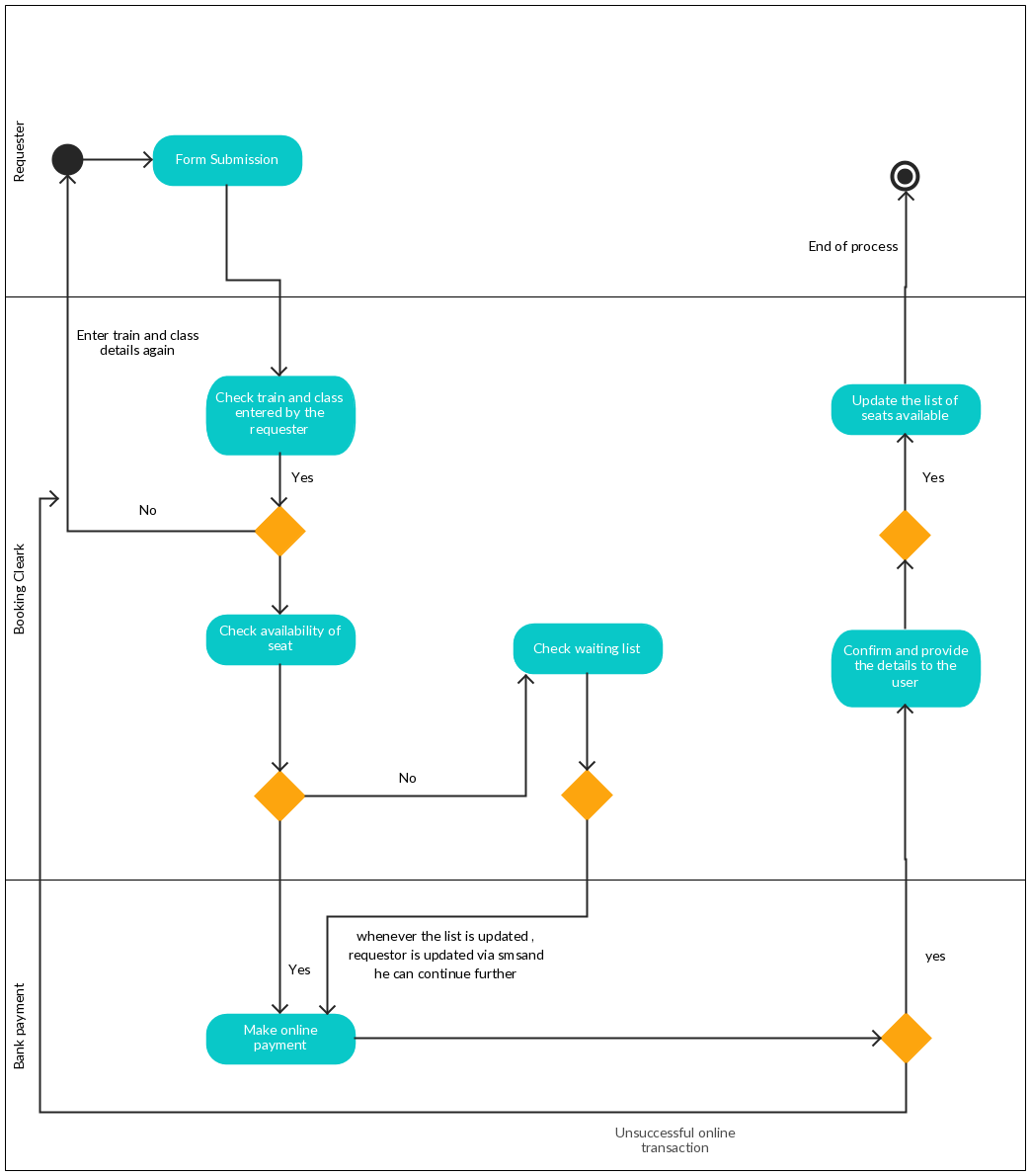 Activity diagram templates to create efficient workflows bus activity diagram templates to create efficient workflows creately blog ccuart Image collections