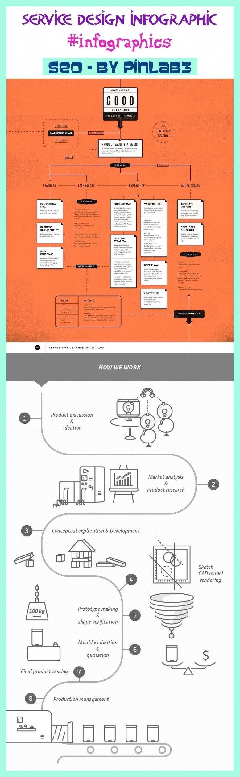 Service Design Presentation Graphic design Graphic design Service design presentation Service design office Service design definition Service design plan Service design i...