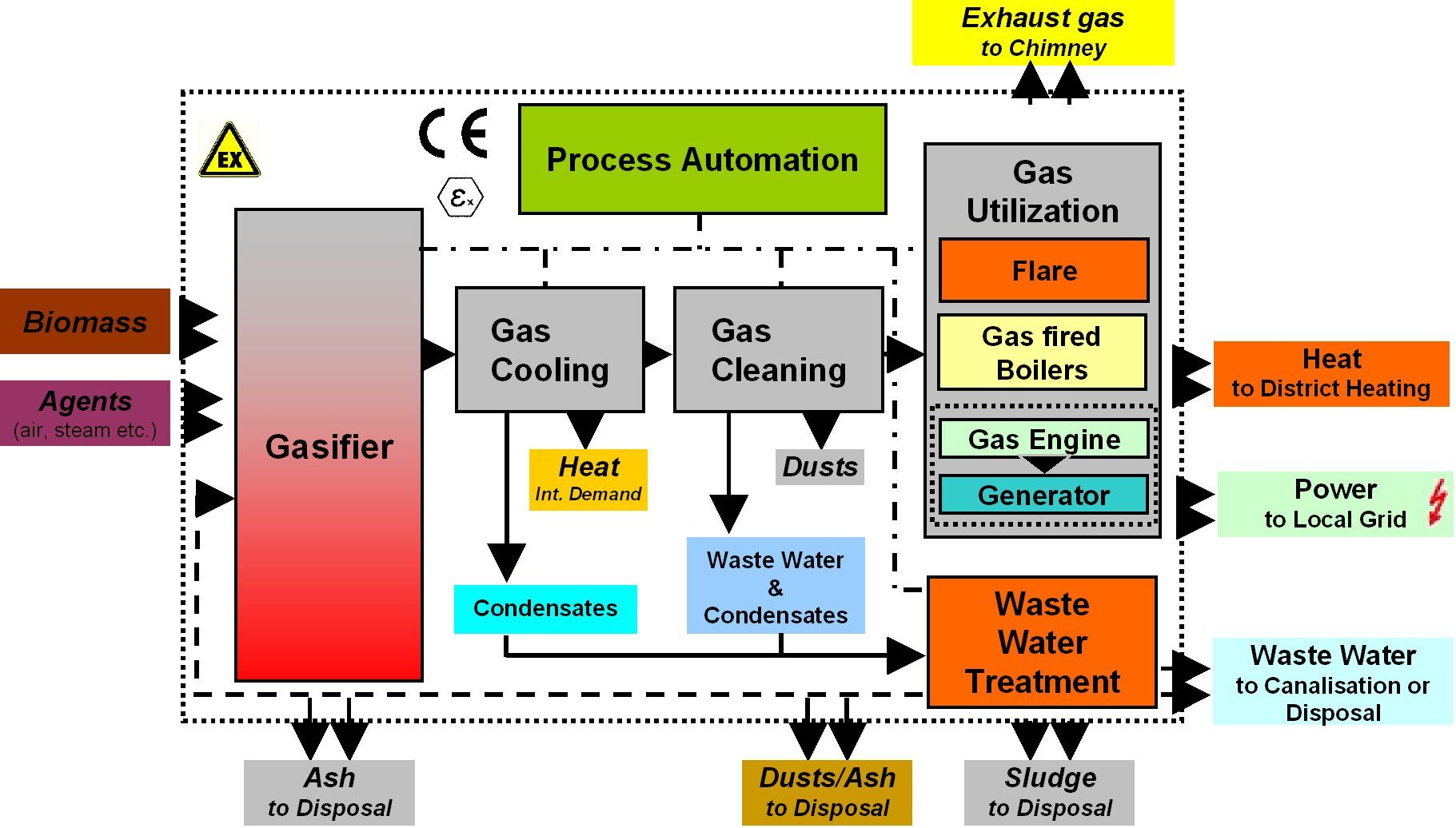 hight resolution of layout of biomass gasification plant