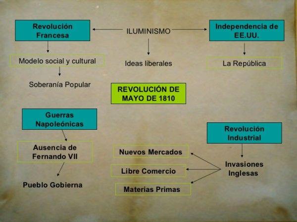 Imagenes De La Revolucion De Mayo De 1810 Con Informacion Para Descargar O Compartir Revolucion De Mayo Imagenes De Revolucion Revolucion