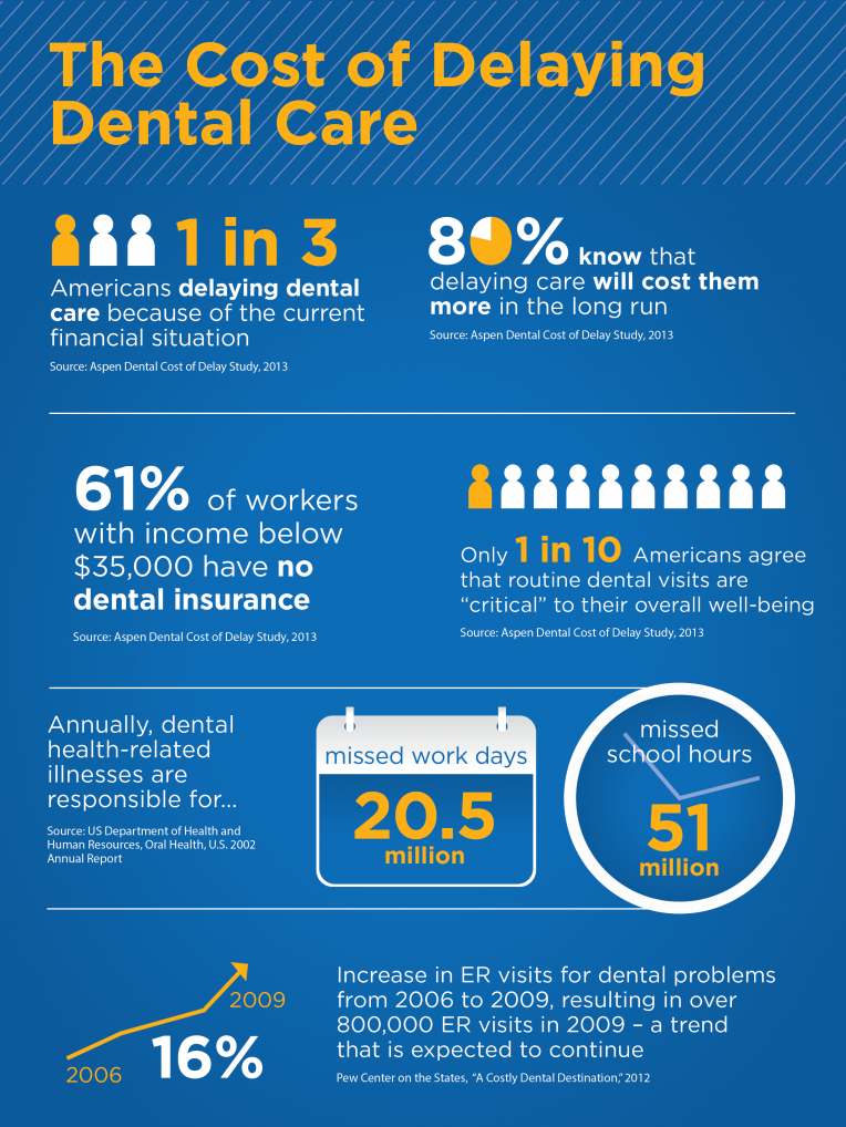 Only 10 of US Adults believe Dental Visits are Crucial to