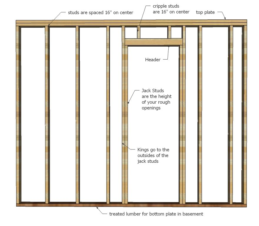 Framing walls in basement how a wall is framed wall framing is pretty simple build frames for Framing interior basement walls