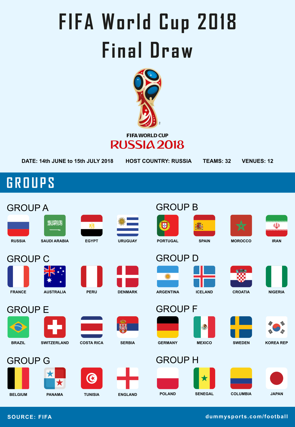 Fifa World Cup 2018 Final Draw Infographic Dummysports