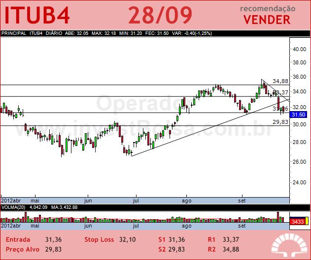 ITAUUNIBANCO - ITUB4 - 28/09/2012 #ITUB4 #analises #bovespa