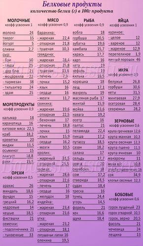 06088d2a0505 Полный список белковых продуктов   здоровье   Pinterest   Здоровье, Диета и  Здоровое питание