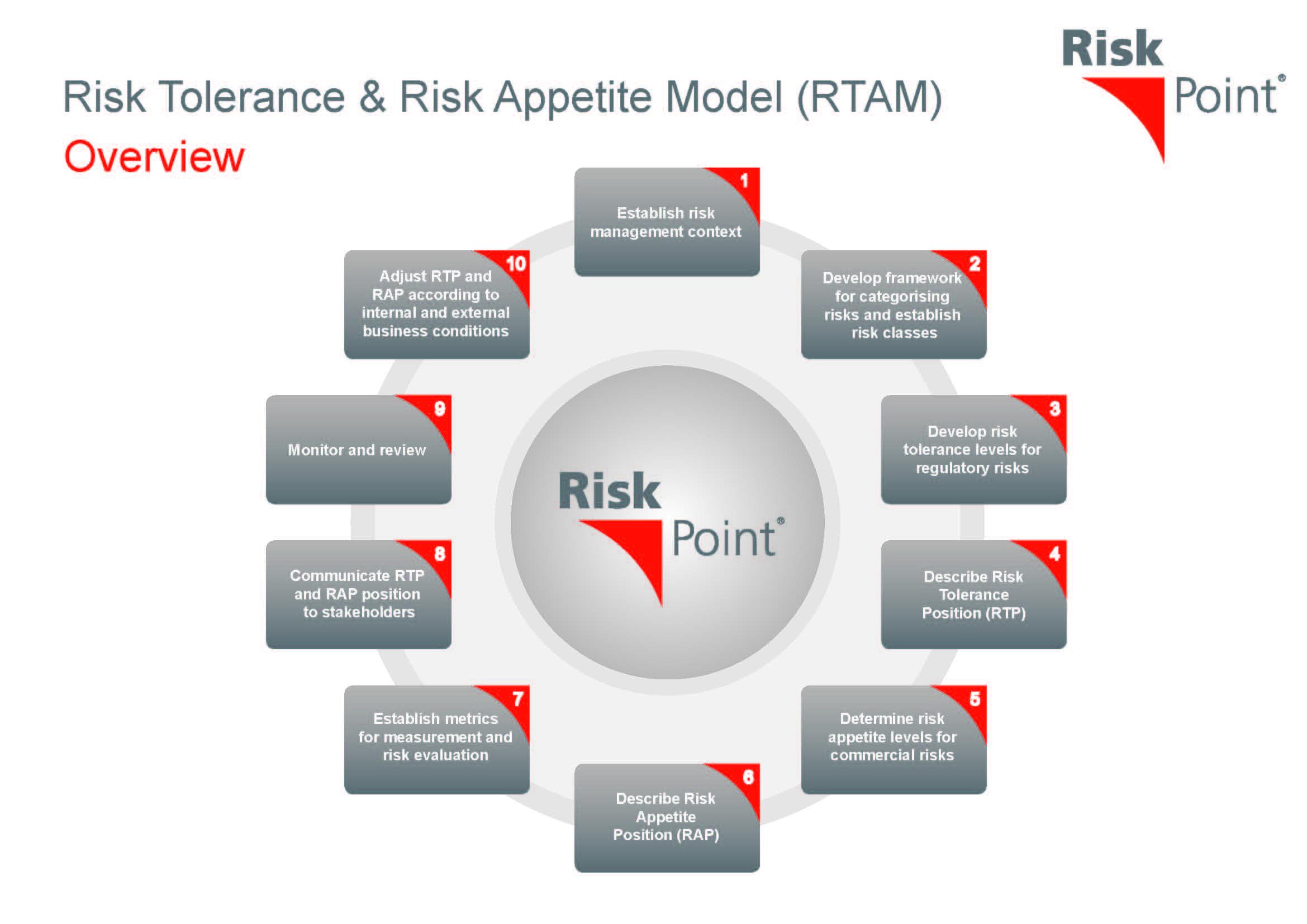 Risk Tolerance Risk Appetite Model Risk Management Project